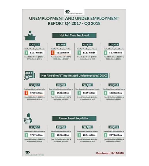 unemployed Nigerians