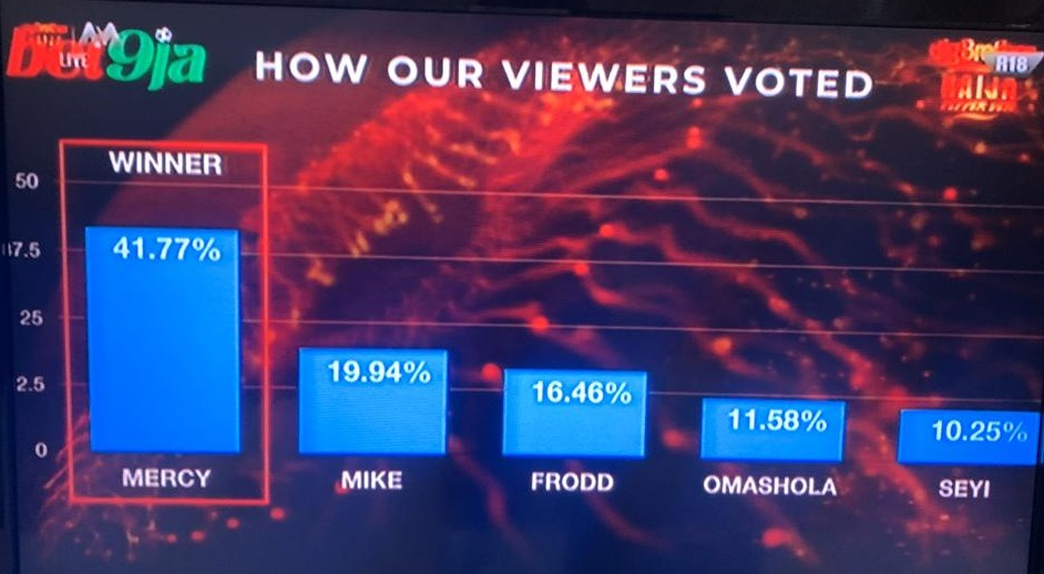 BBNaija Final Voting Results